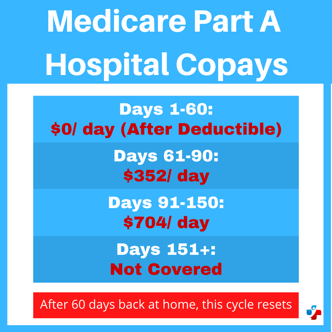 Medicare Part A - Medigap Insurance Carriers- Your ...